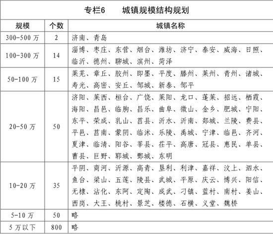 青岛两市城区人口达到500万左右;淄博