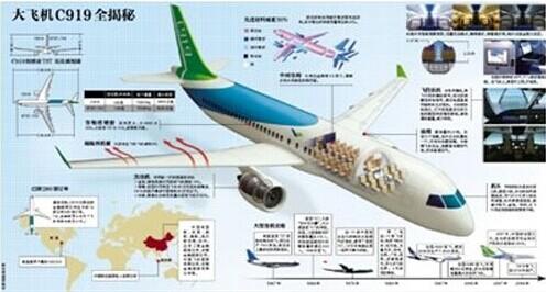 首架国产大飞机c919机头明日从成都启运
