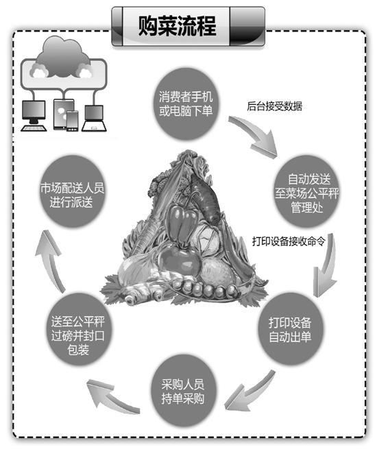 """杭州一家农贸市场首开""""互联网 农贸""""模式,手机下单,蔬菜送到家"""