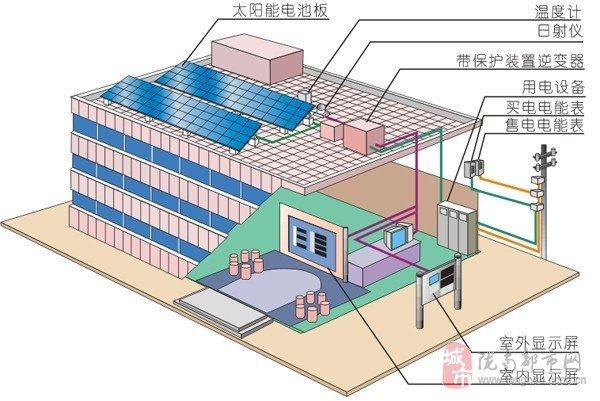 太阳能并网发电系统是直接通过并网逆变器将太阳能直接转换为电能并输送到现有电网的发电设备,因为不再需要蓄电池来储存,大大的降低了建造成本,而且产品寿命长,系统更稳定,目前太阳能并网发电技术在国内蓬勃发展,在很多领域被广泛应用,并且已经为广大用户所认可 联系我时请说明是在陇南都市网看到的 同城交易请当面进行,以免造成损失。外地交易信息或者超低价商品请慎重,谨防上当受骗。