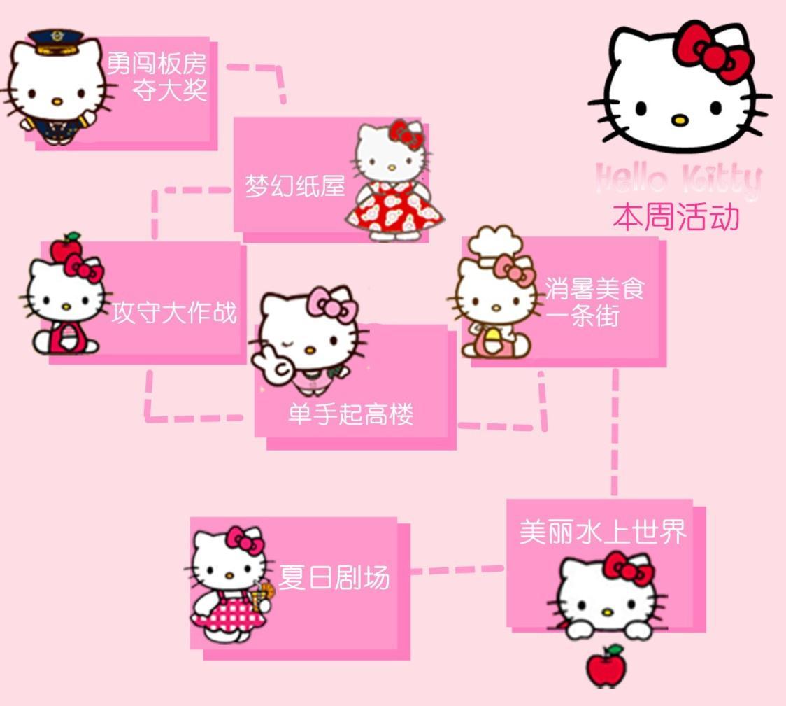 """【楼盘活动】""""萌神""""hello kitty 即将空降高州"""