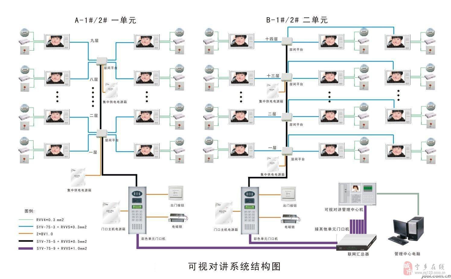 弱电监控智能系统工程
