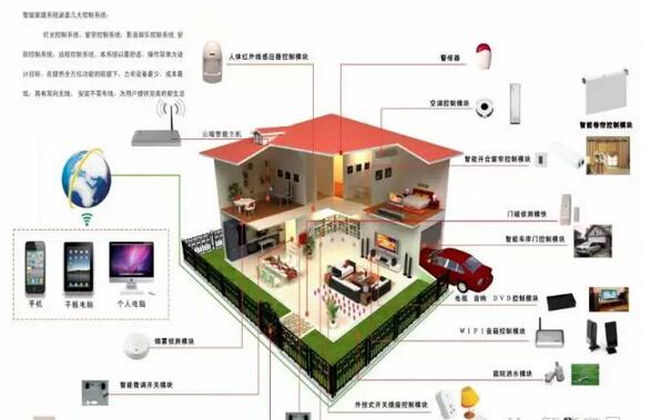 智能家居(Smart Home),又称智能住宅。通俗地说,它是融合了自动化控制系统、计算器网络系统和网络通讯技术于一体的网络化智能化的家居控制系统。将家中的各种设备(如音视频设备、照明系统、窗帘控制、空调控制、安防系统、数字影院系统、网络家电以及三表抄送等)通过家庭网络连接到一起。 与普通家居相比,智能家居不仅具有传统的居住功能,提供舒适安全、高品位且宜人的家庭生活空间;还由原来的被动静止结构转变为具有能动智慧的工具,提供全方位的信息交互功能,帮助家庭与外部保持信息交流畅通,优化人们的生活方式,帮助人们