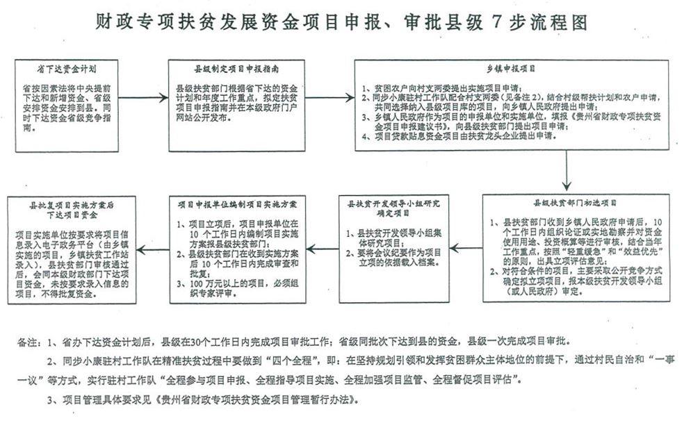 审批县级7补流程图;财政专项扶贫发展资金项目县级管