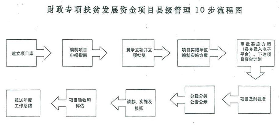 审批县级7补流程图;财政专项扶贫发展资金项目县级